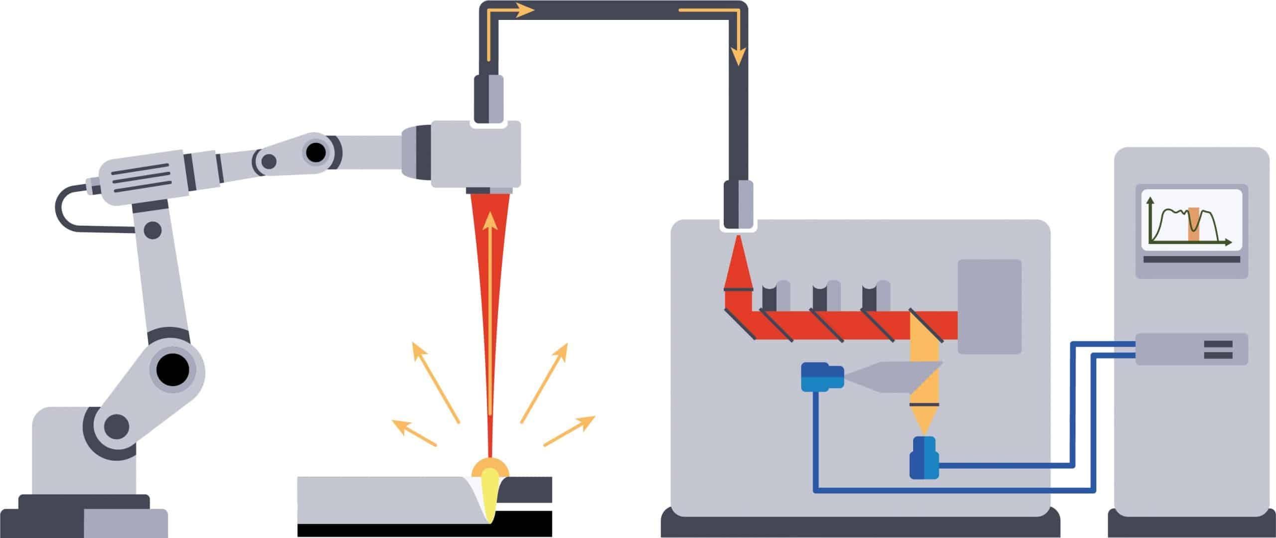 WeldWatcher im Laser