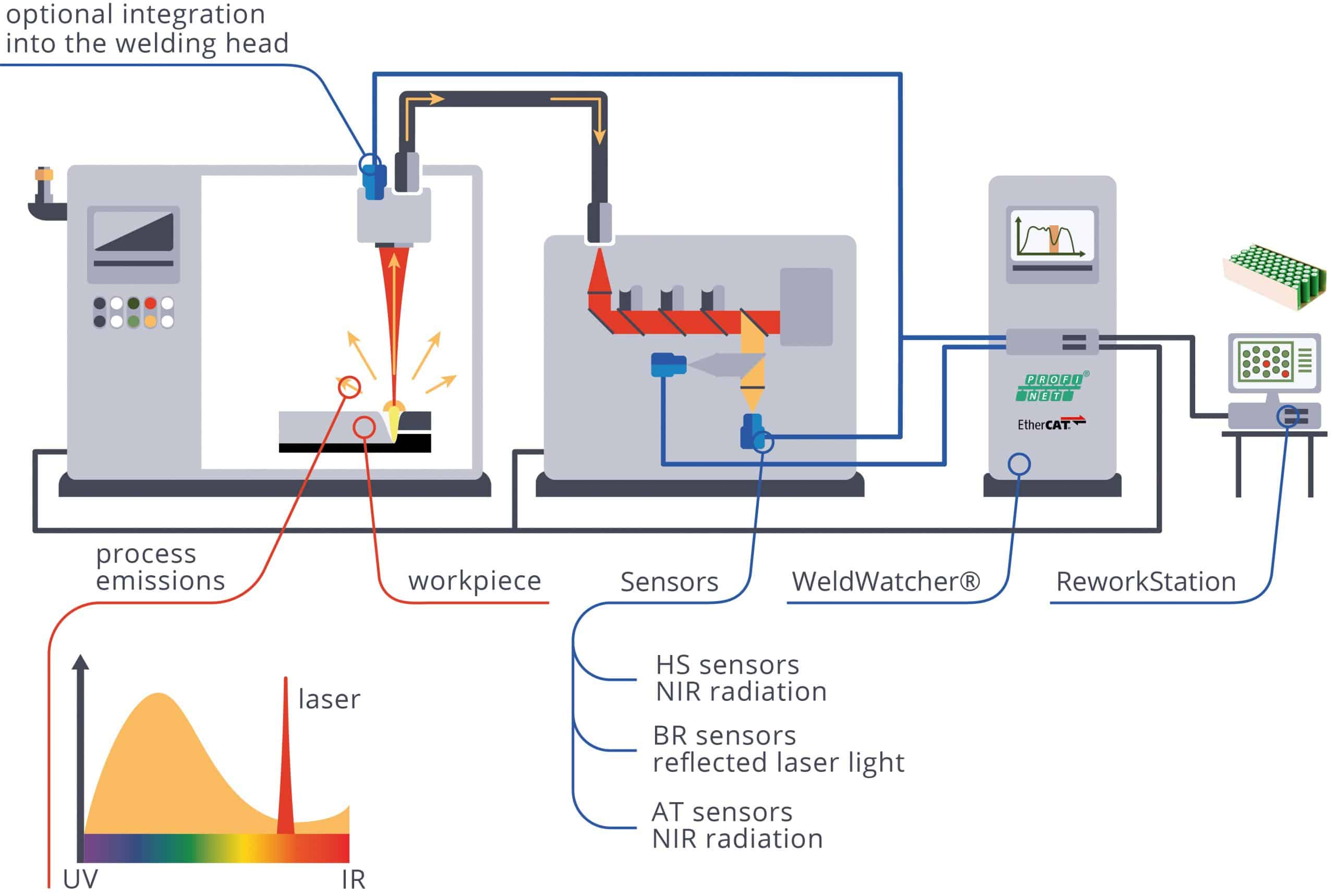 WeldWatcher System Integration
